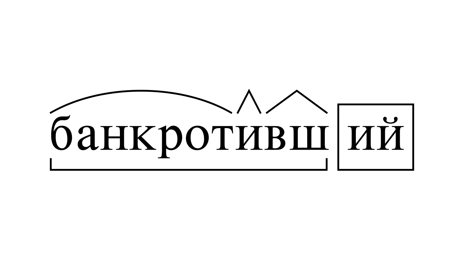 Разбор слова «банкротивший» по составу