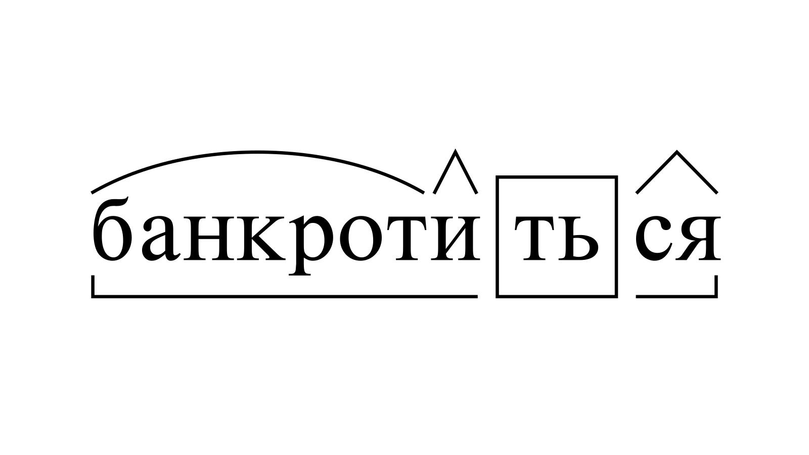 Разбор слова «банкротиться» по составу