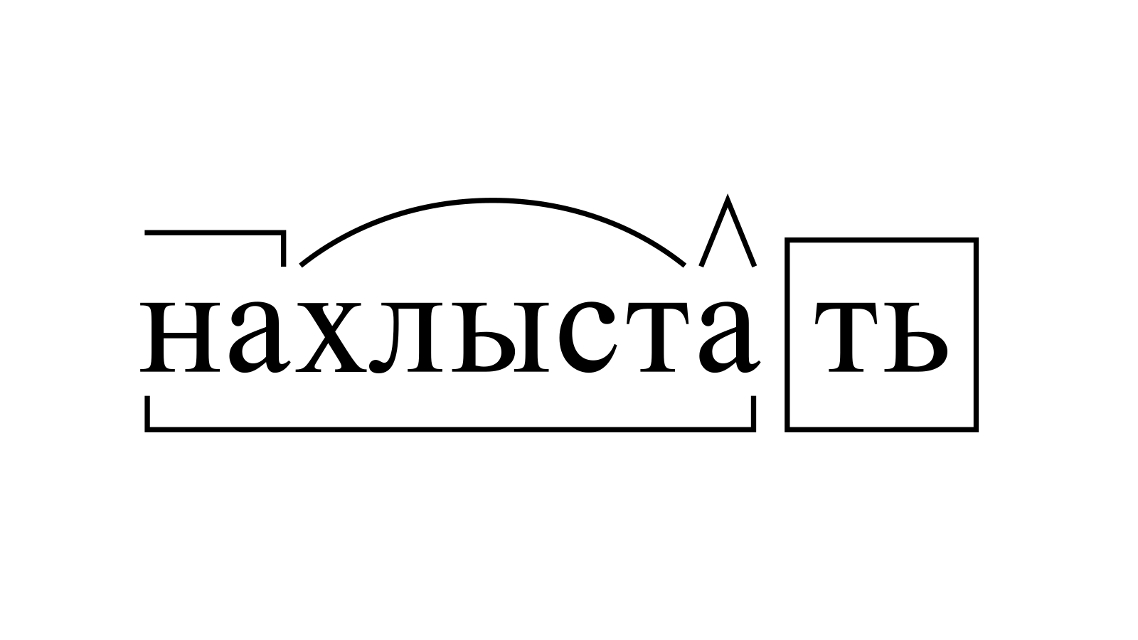 Разбор слова «нахлыстать» по составу