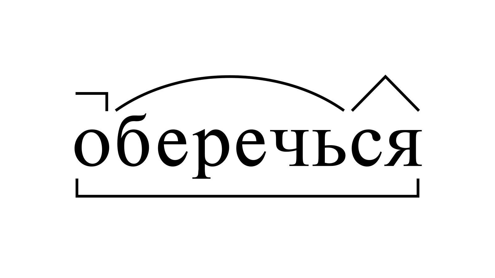 Разбор слова «оберечься» по составу