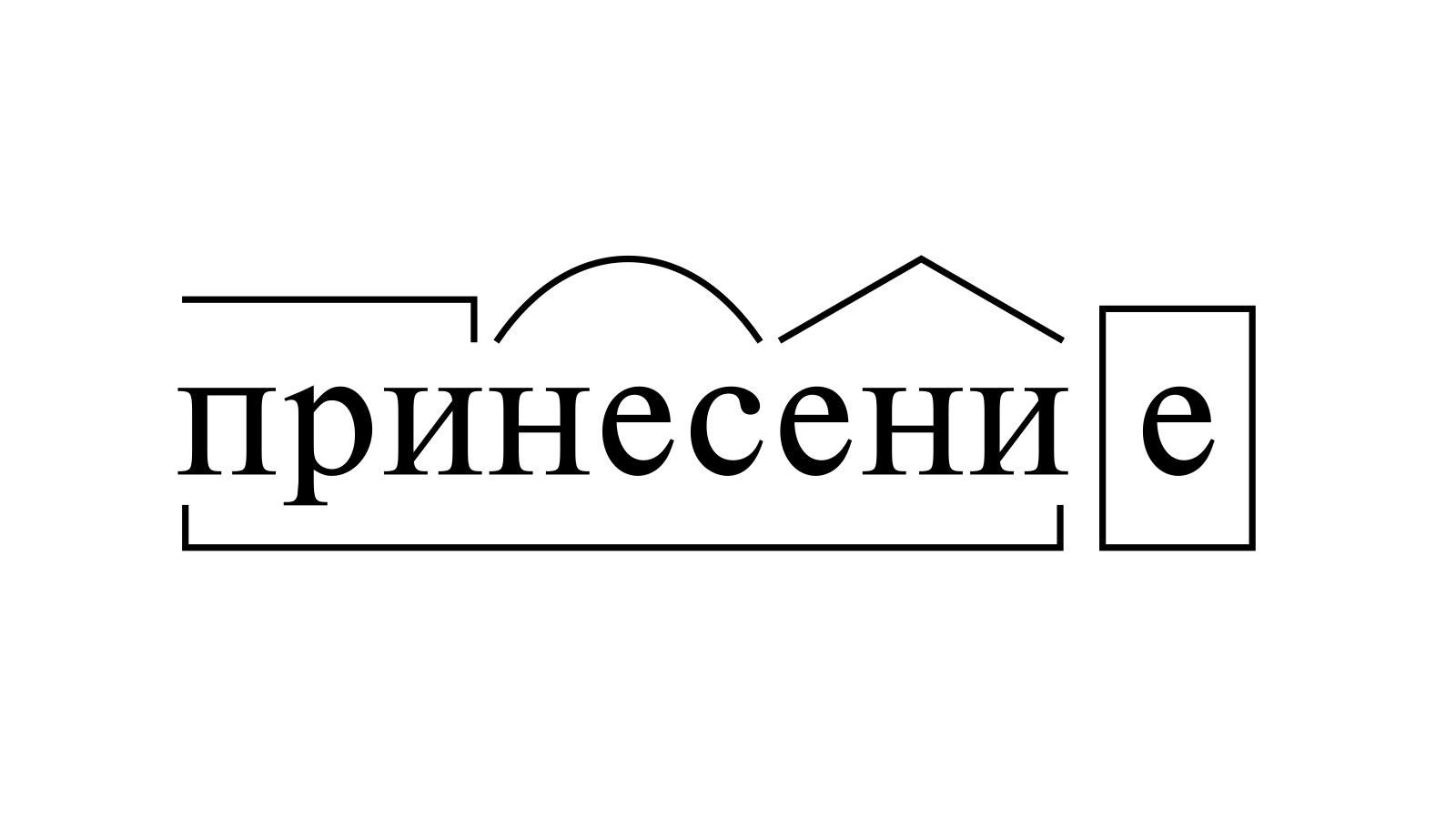 Разбор слова «принесение» по составу