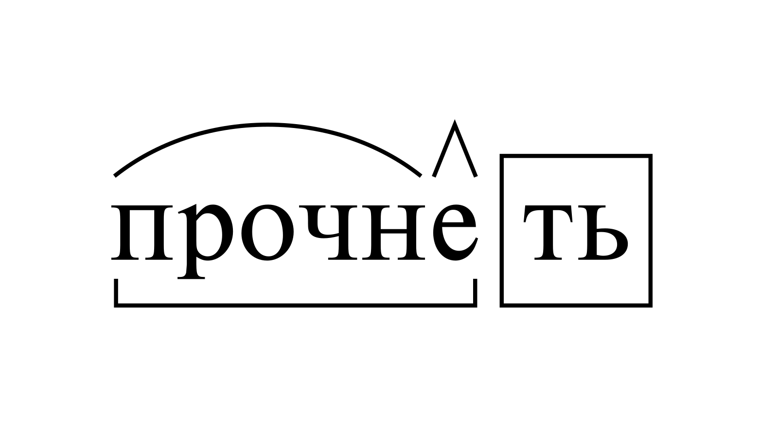 Разбор слова «прочнеть» по составу