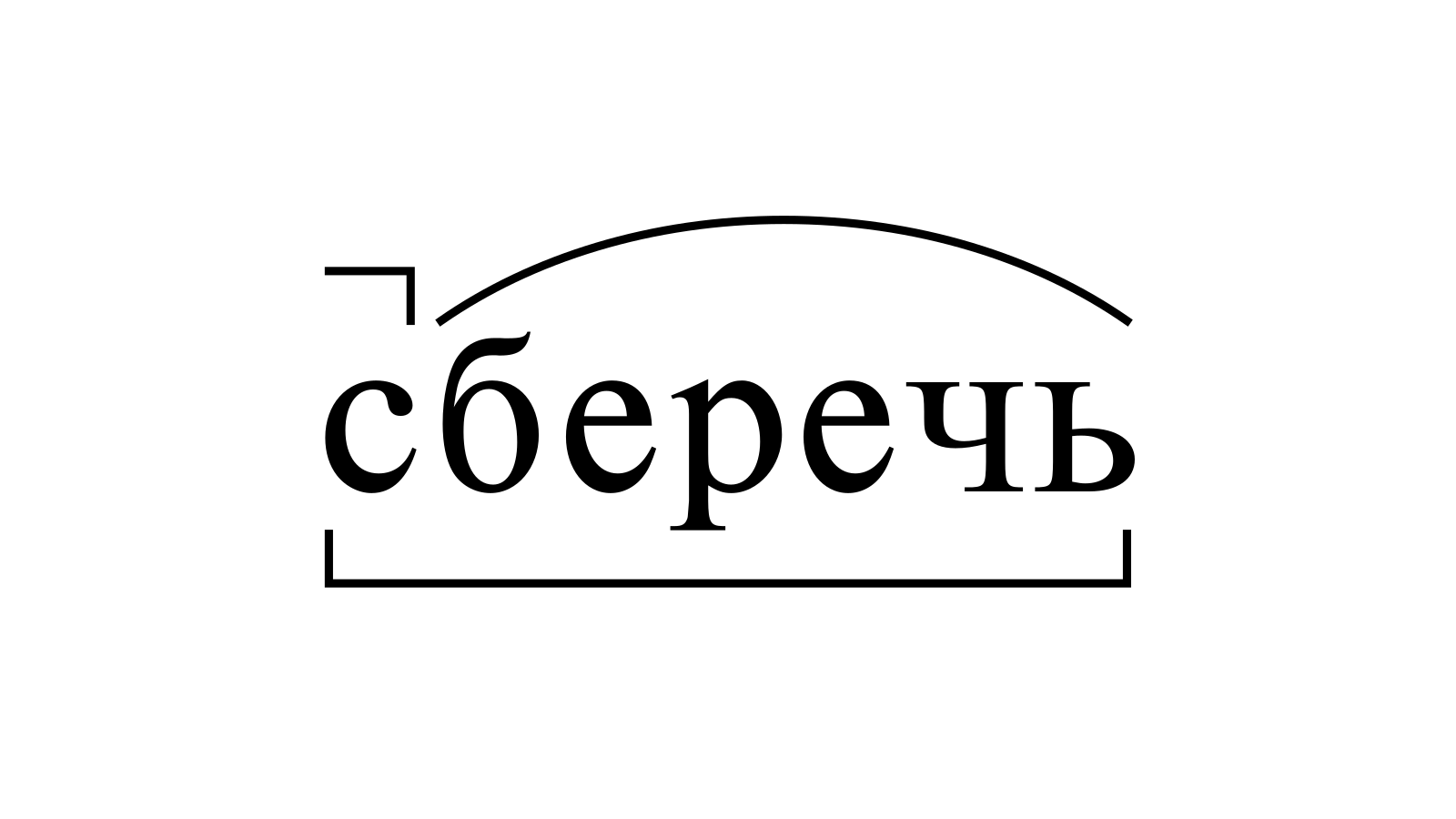 Разбор слова «сберечь» по составу