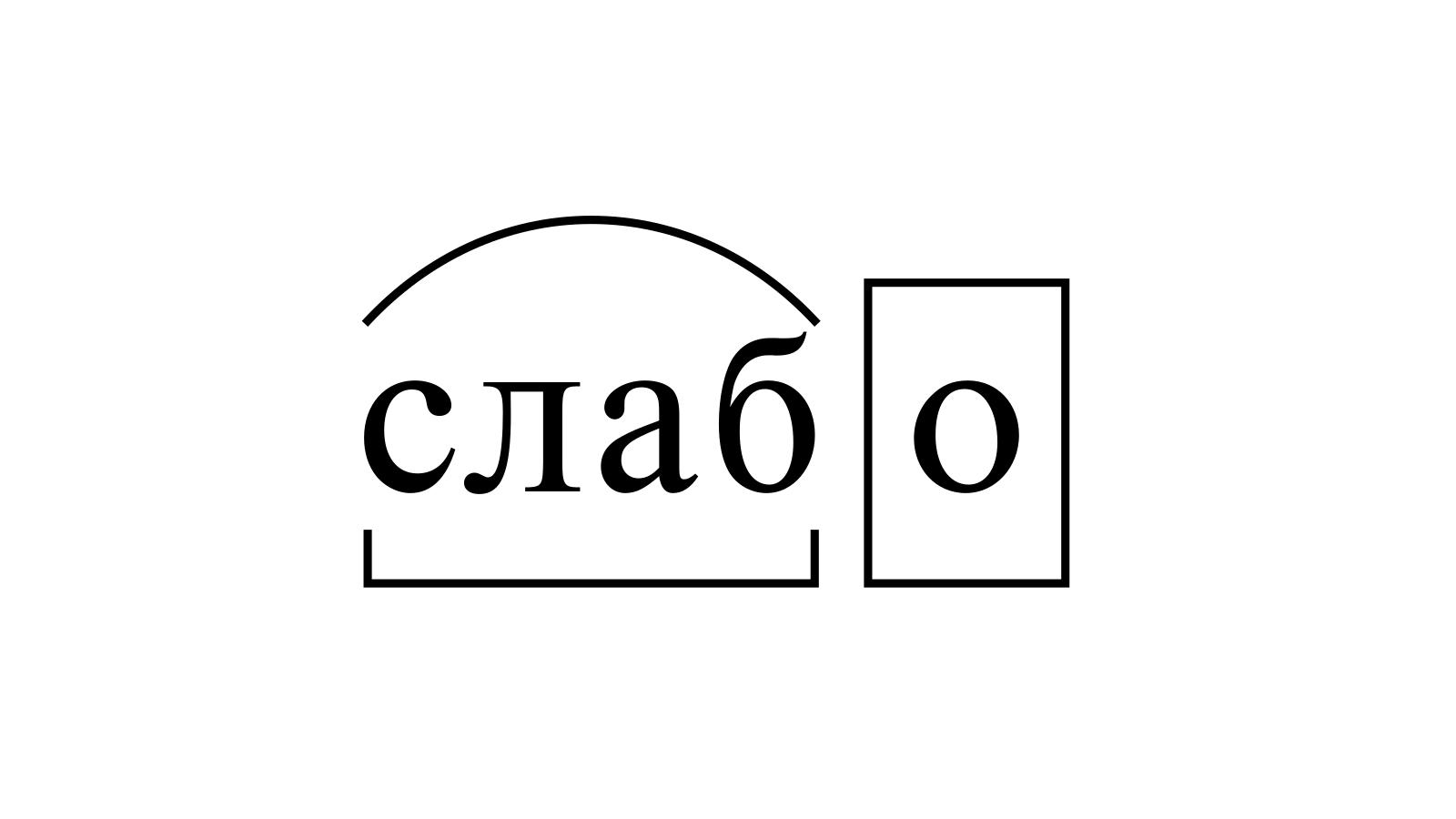 Разбор слова «слабо» по составу