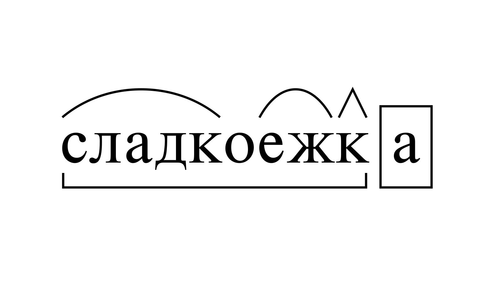 Разбор слова «сладкоежка» по составу