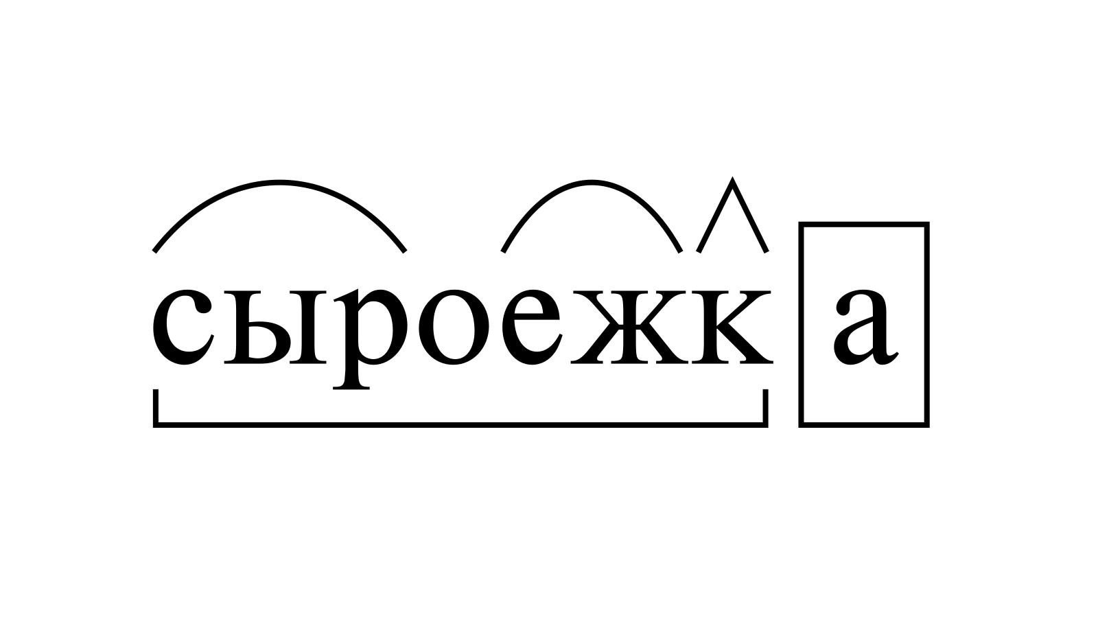Разбор слова «сыроежка» по составу
