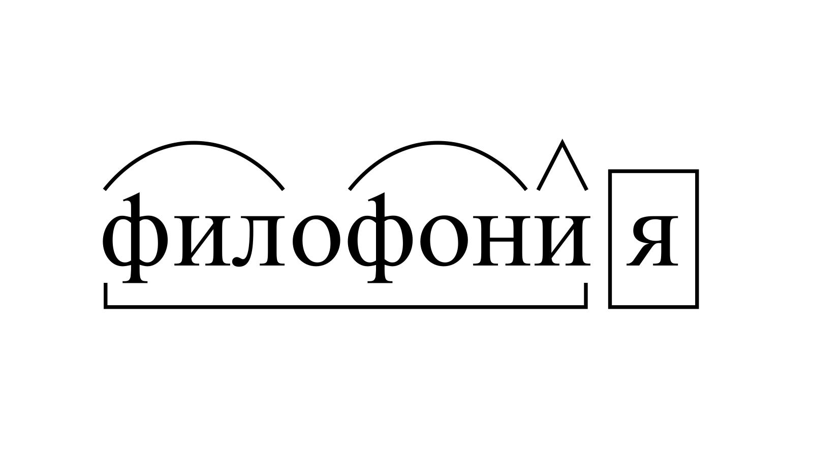 Разбор слова «филофония» по составу